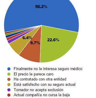 Perfil de los contratadores de seguros médicos